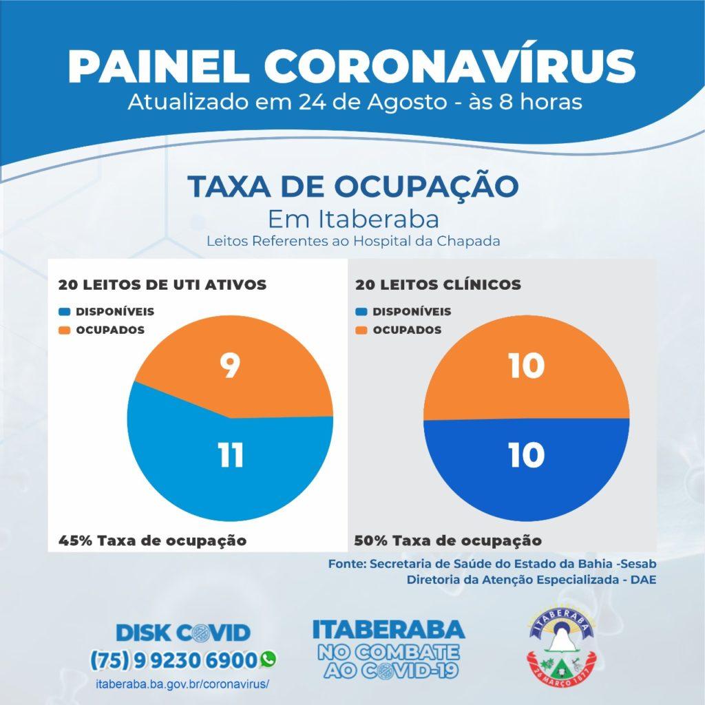 Taxa de Ocupação de Leitos Clínico e de UTIs 24082020
