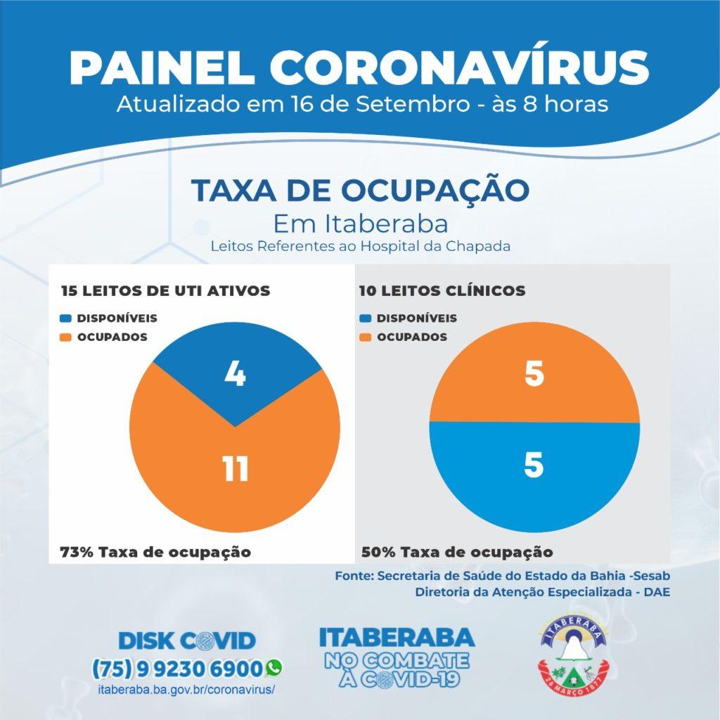 Taxa de Ocupação de Leitos Clínico e de UTIs 16092020
