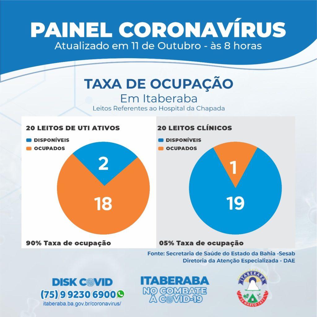 Taxa de Ocupação de Leitos Clínico e de UTIs 11102020